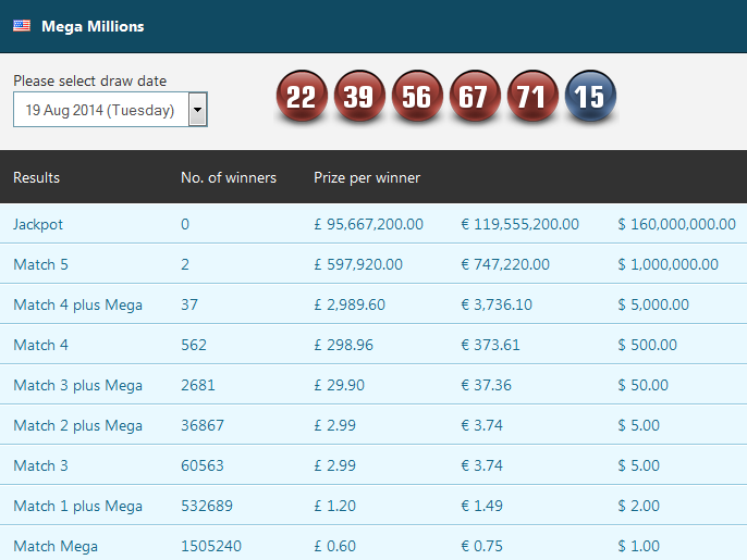 MegaMillions results for the 19 August 2014