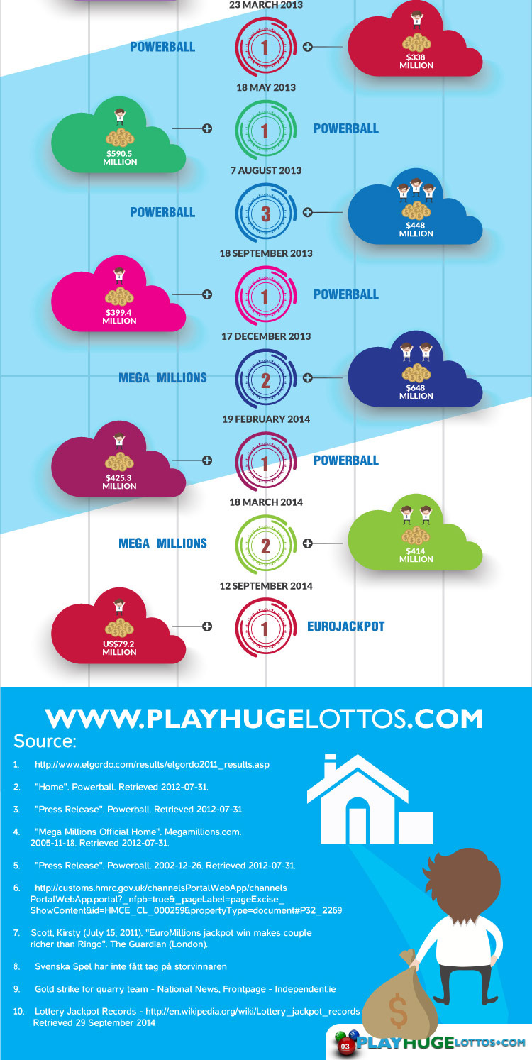 biggest winners infographic