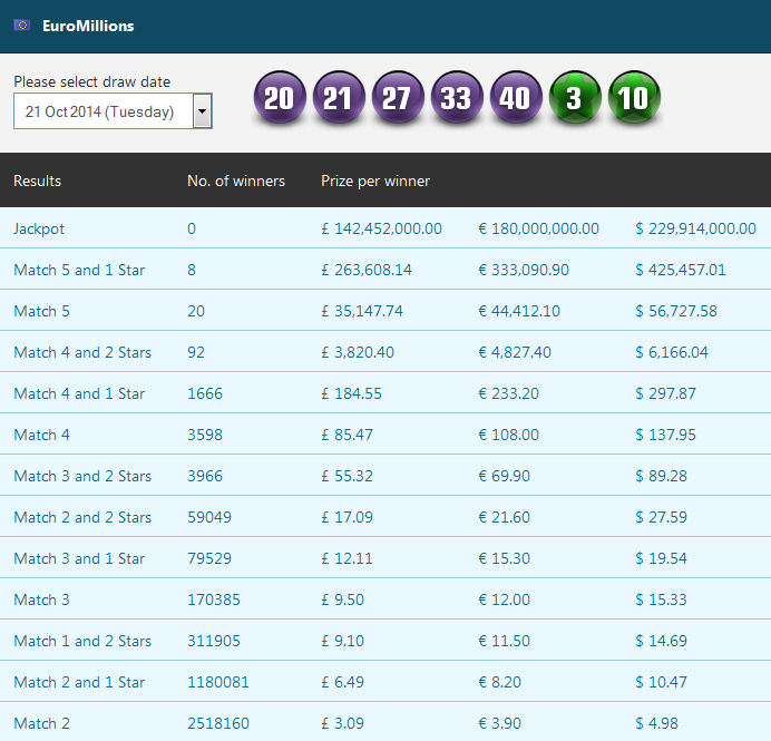 EuroMillions results for the 21.10.2014