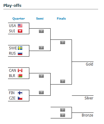 2015 Ice Hockey World Championship playoffs