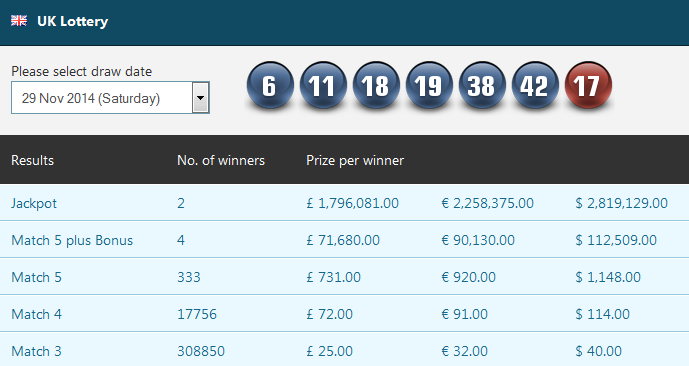 Weekend Lottery Results 1 December 2014
