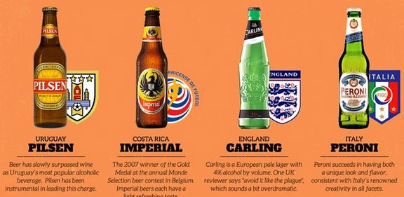 World Cup Beers, Pilsen, Imperial, Carling, Peroni