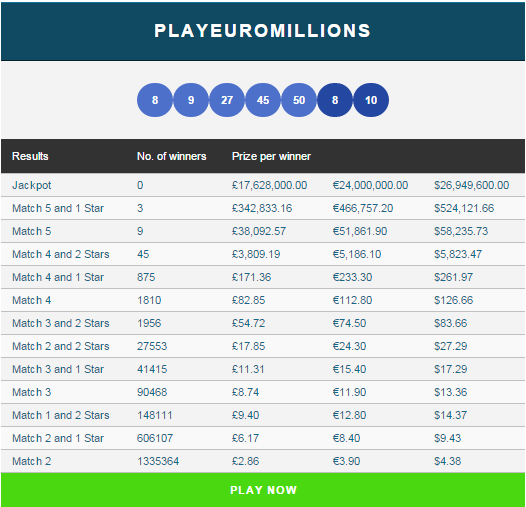 PlayEuroMillions Results Block
