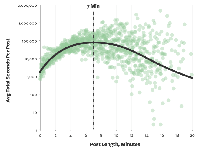 The ideal length of a blog