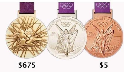 Olympic Medal Values