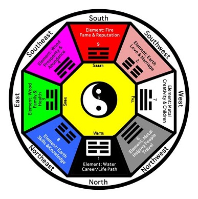 feng shui wealth compass