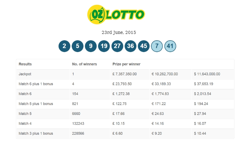 Latest Saturday Lotto Results