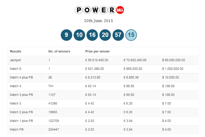 To do Winning lottery numbers powerball   Victoria